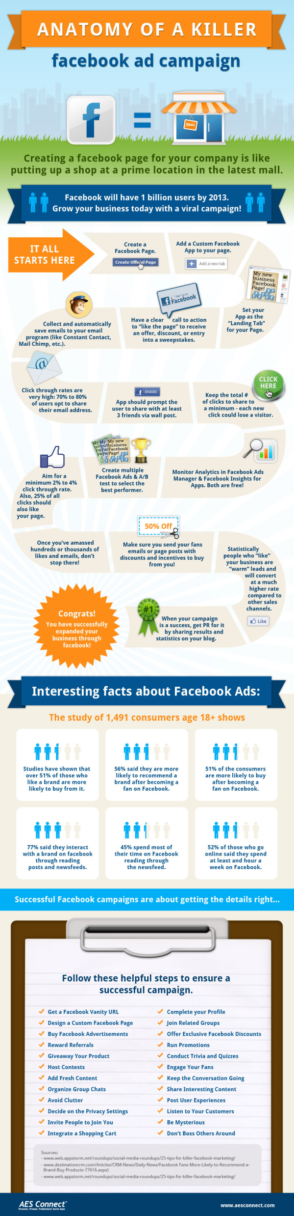 Anatomy of a Facebook Ad Campaign resized 600
