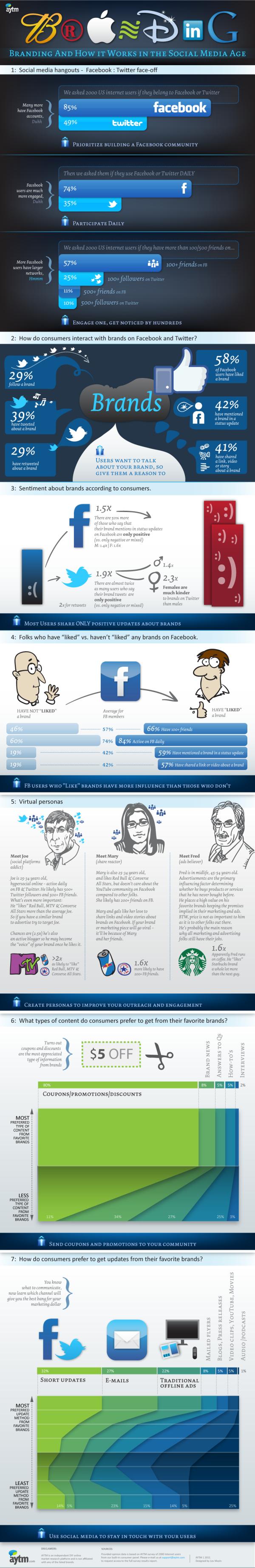 Branding in the Social Media Age resized 600