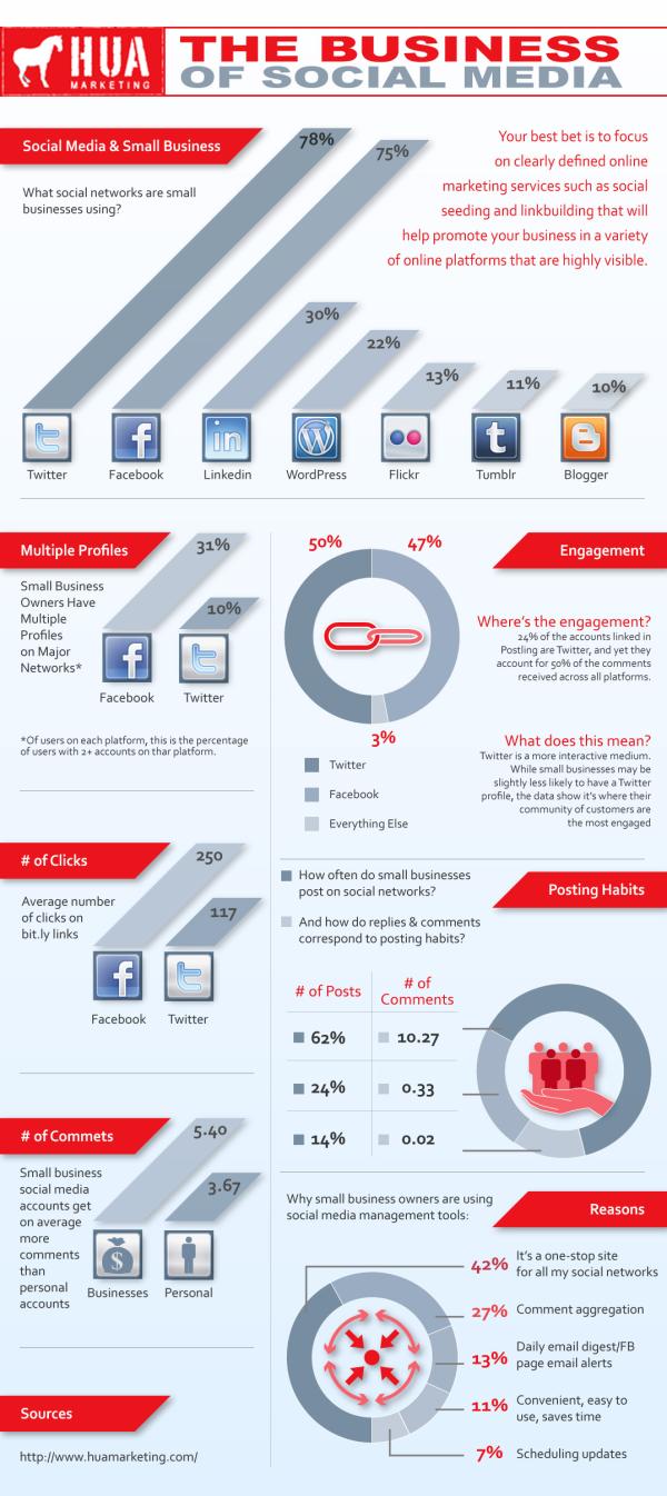 Business of Social Media resized 600