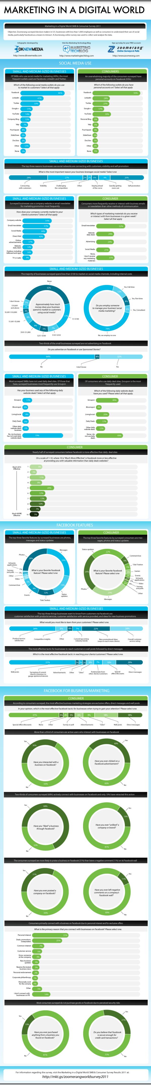Business vs. Consumer Behavior on Social Media resized 600