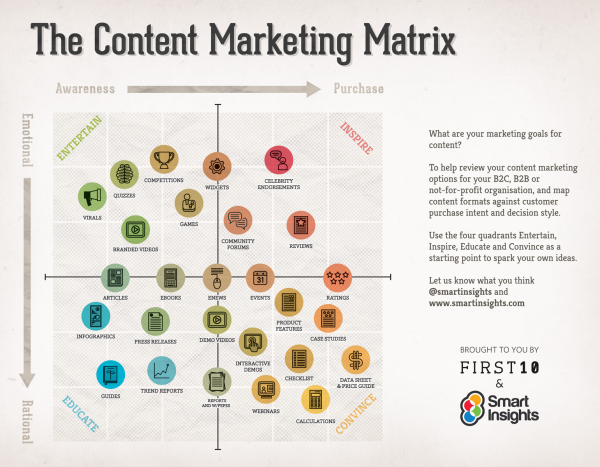Content Marketing Matrix resized 600