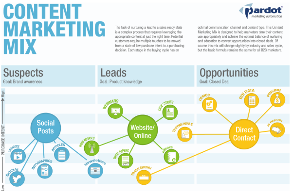 Content Marketing Mix resized 600