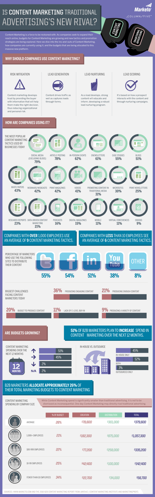 Content Marketing Infographic by Marketo resized 600