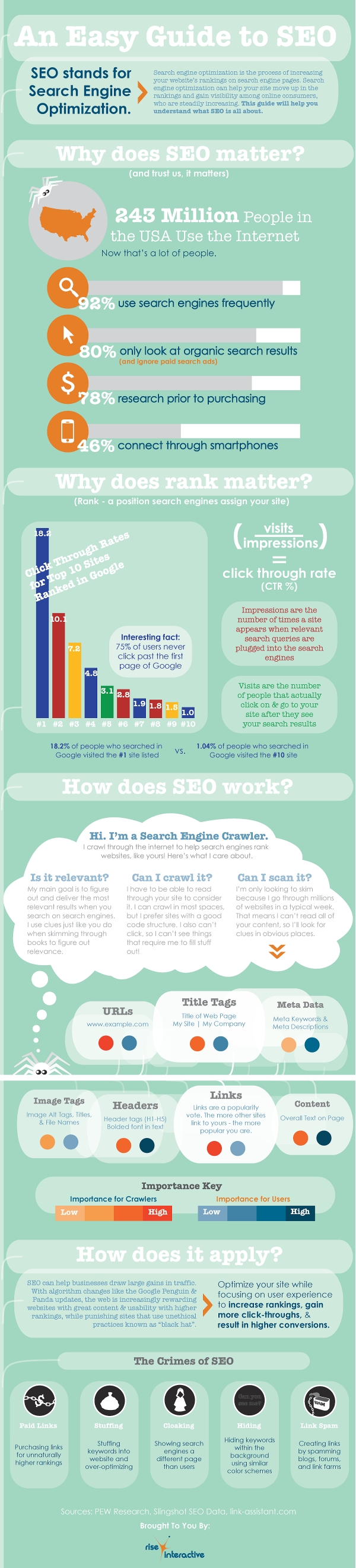 Easy Guide to SEO resized 600