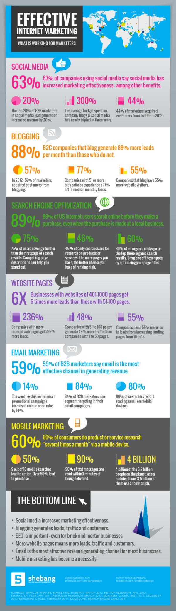 effective internet marketing resized 600