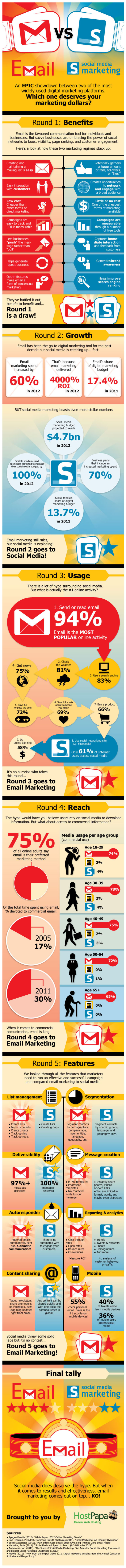 Email Marketing vs. Social Media Marketing resized 600