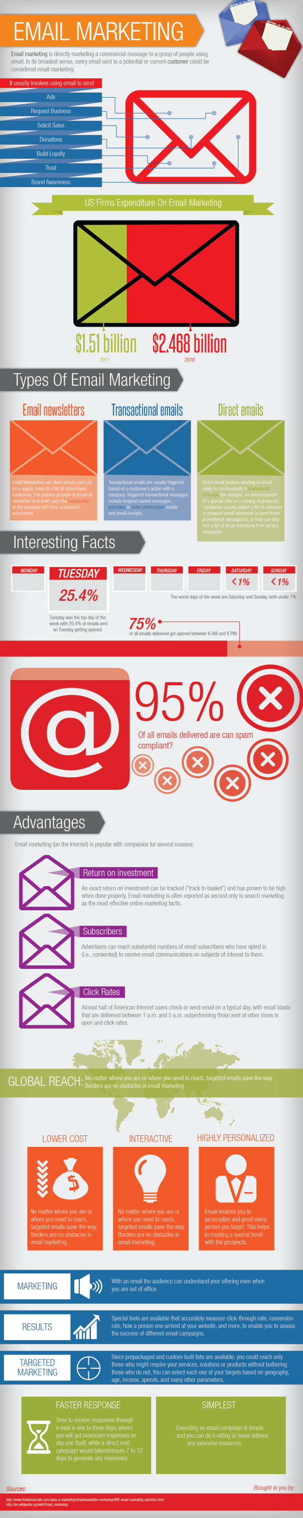 Email Marketing resized 600