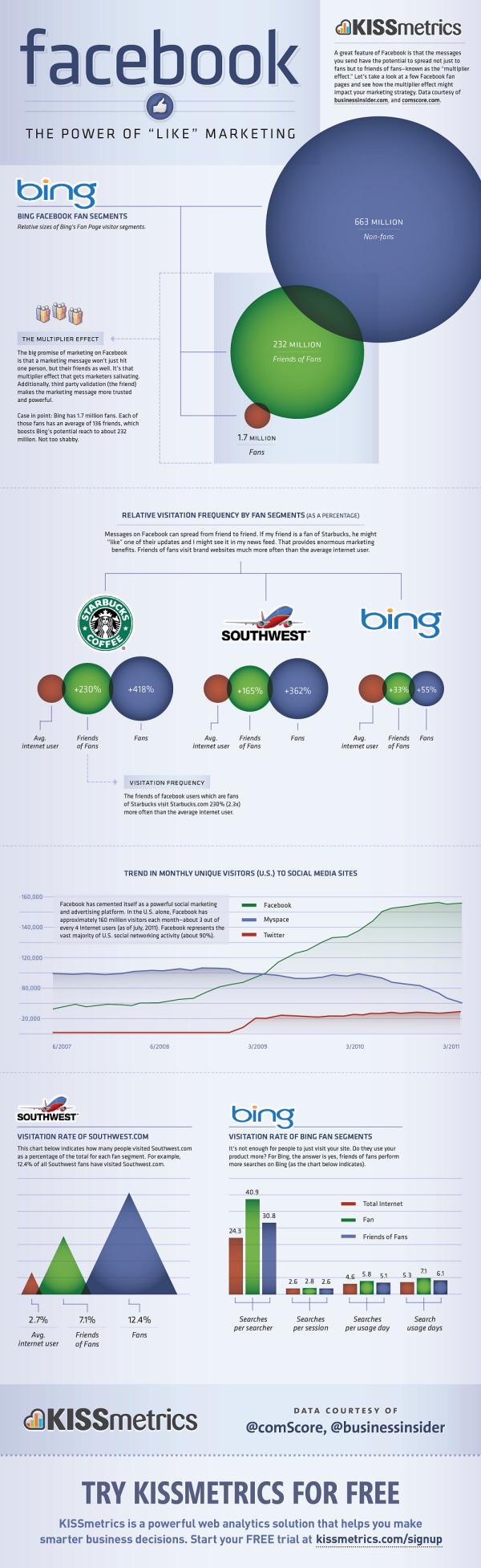 Facebook Like Marketing resized 600