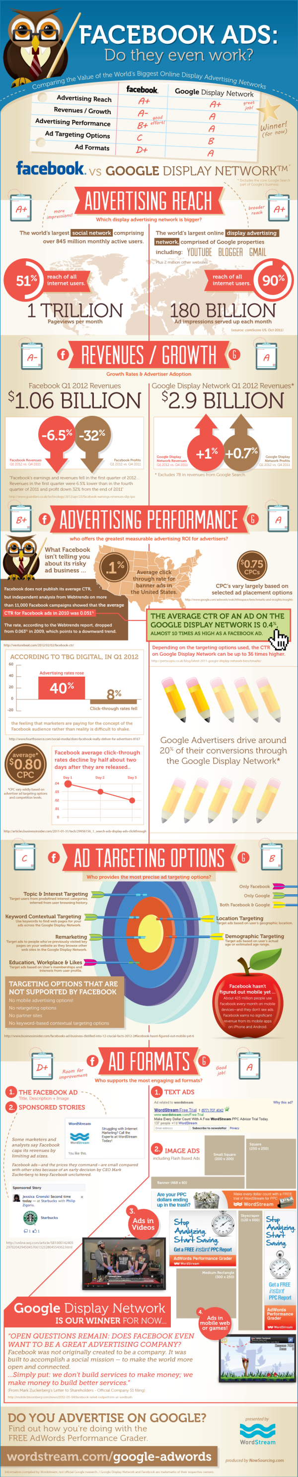 Facebook vs. Google Advertising resized 600