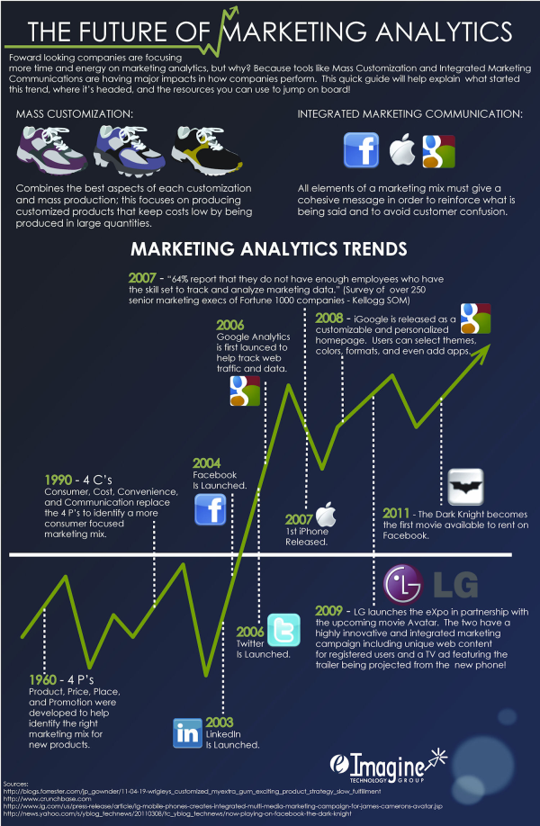 Future of Marketing Analytics resized 600