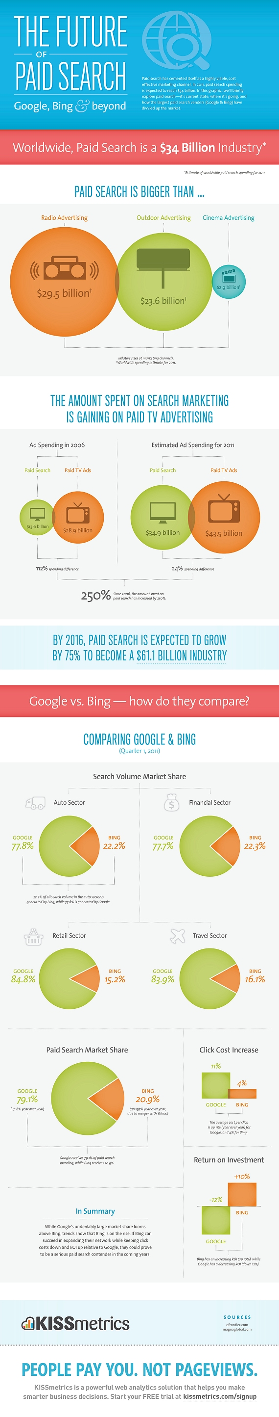 Future of Paid Search resized 600