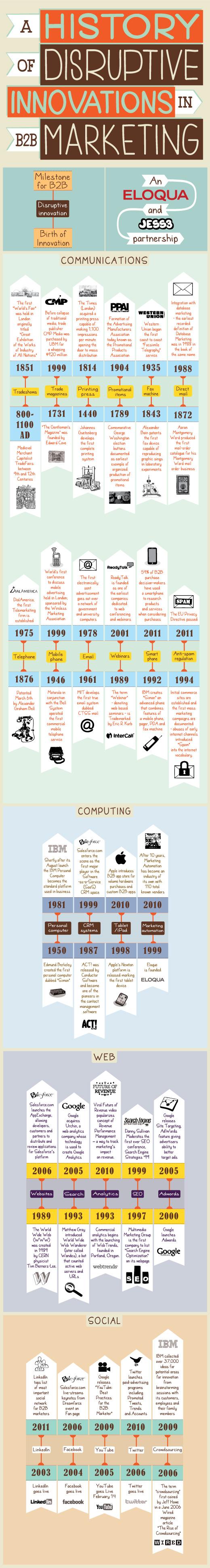 History of Disruptions in B2B Marketing resized 600