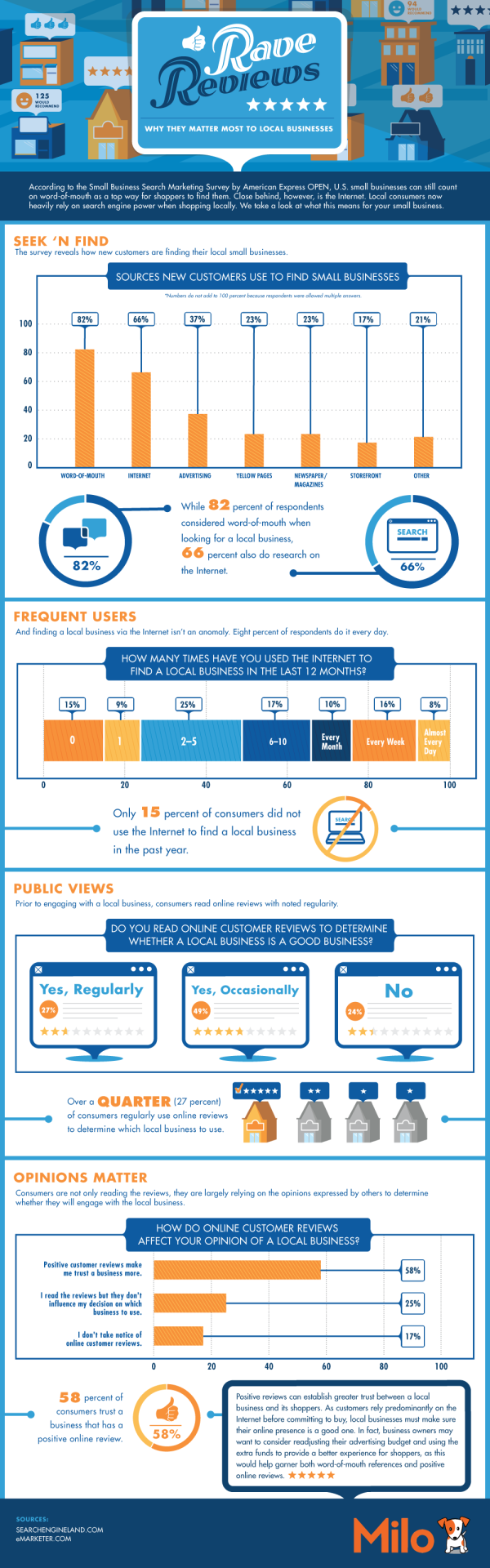 Impact of Online Reviews resized 600