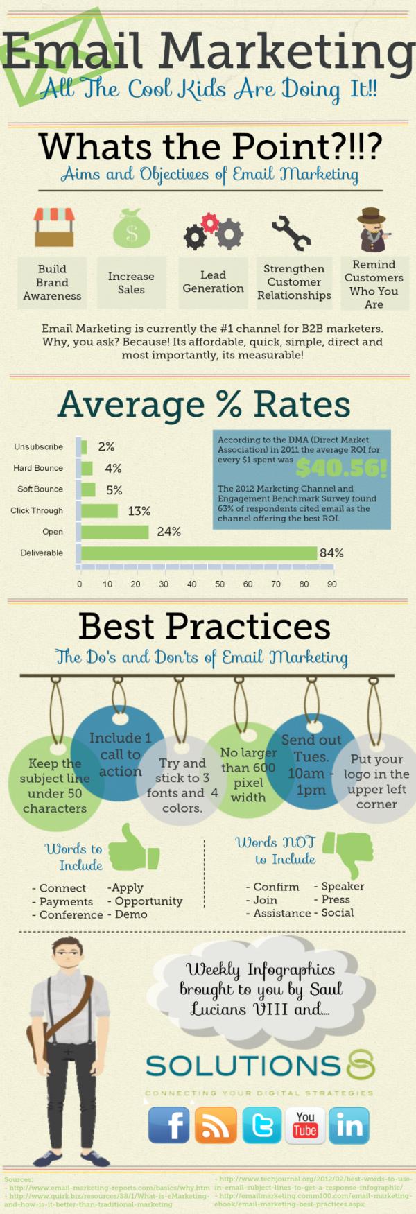 Importance of Email Marketing resized 600