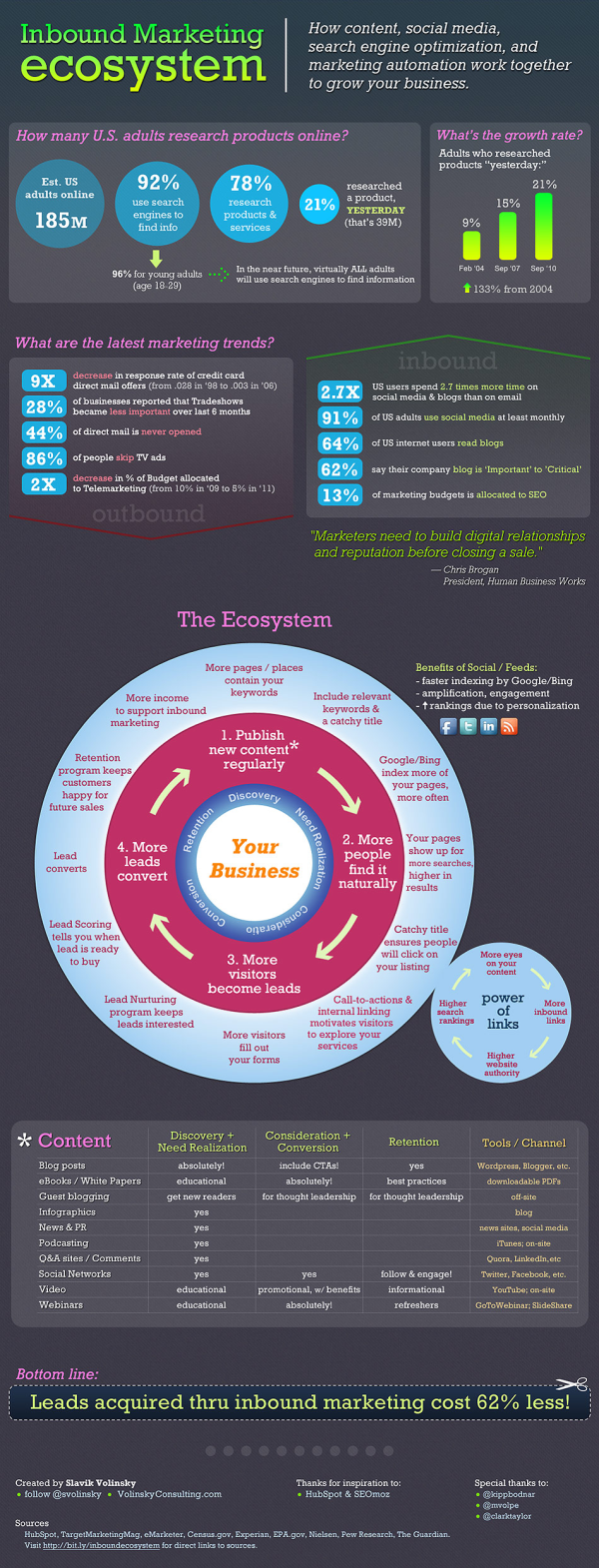 Inbound Marketing Ecosystem resized 600