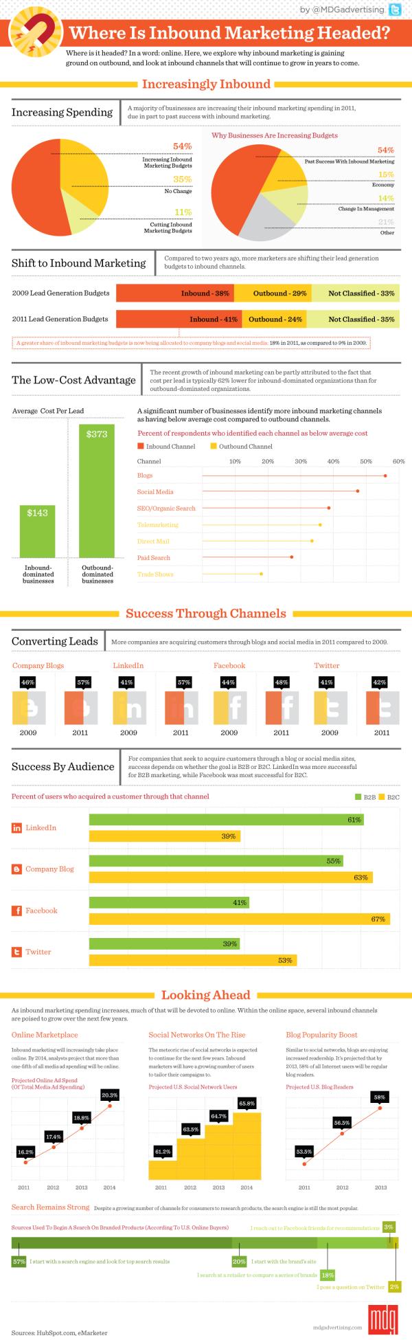 inbound marketing infographic resized 600