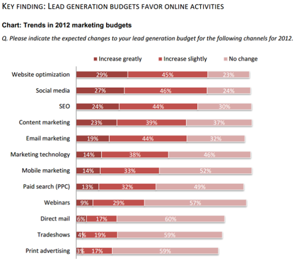 Lead Gen Budgets Favor Online Activities resized 600
