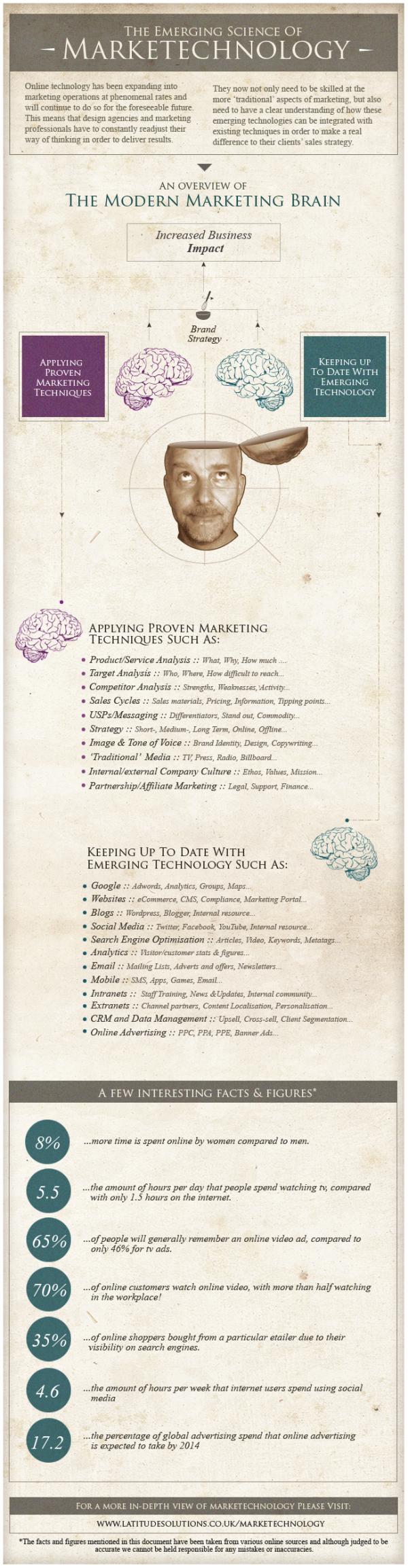 Marketing and Emerging Technologies resized 600