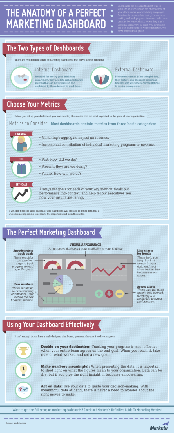 Marketing Dashboard Infographic resized 600