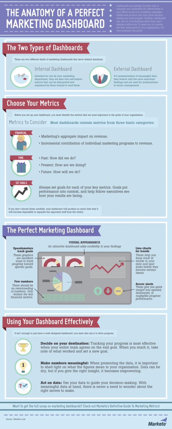 Marketing Dashboard Infographic resized 600