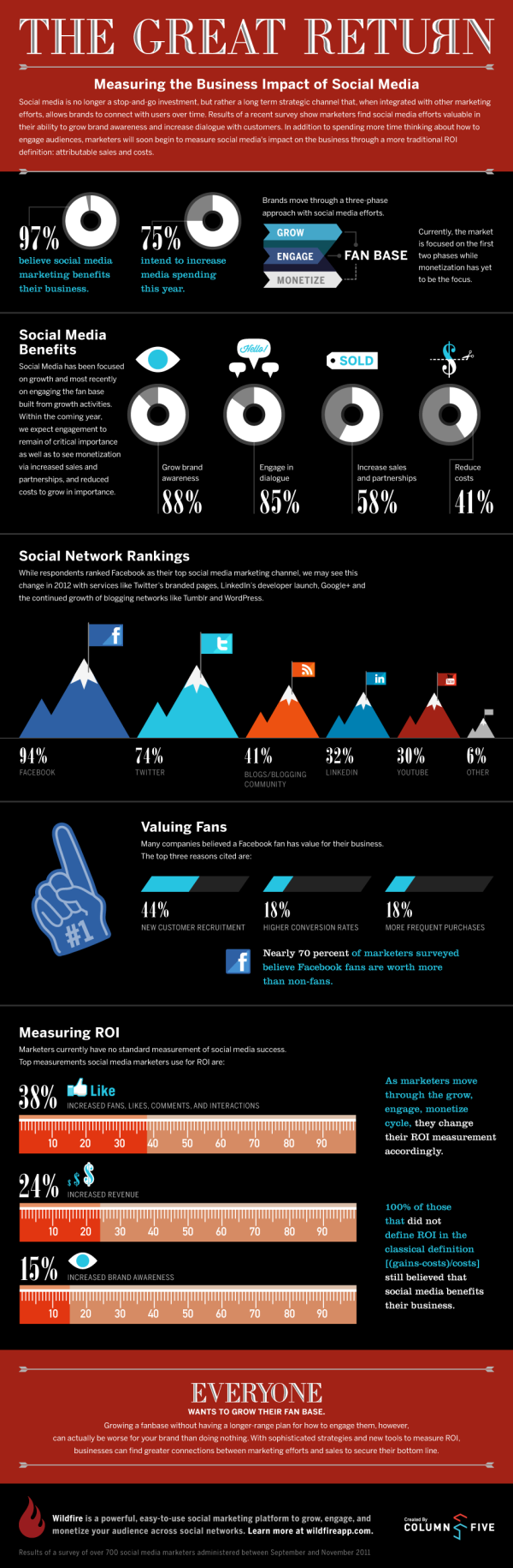 Measuring the Business Impact of Social Media resized 600