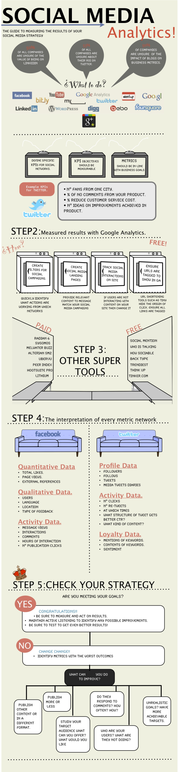 Measuring the ROI of a Social Strategy resized 600