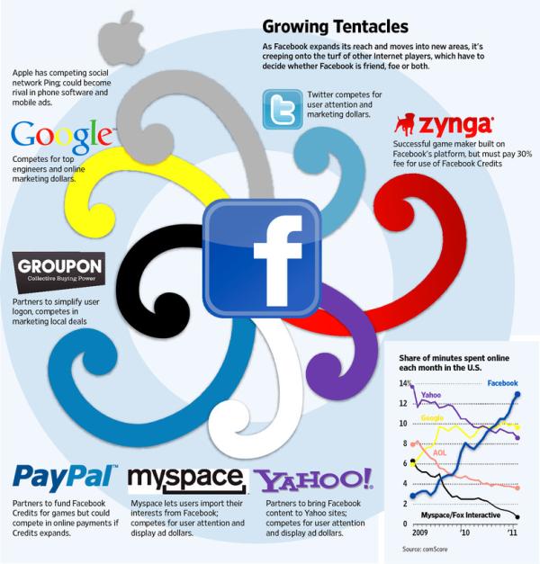 Facebook's Growing Tentacles