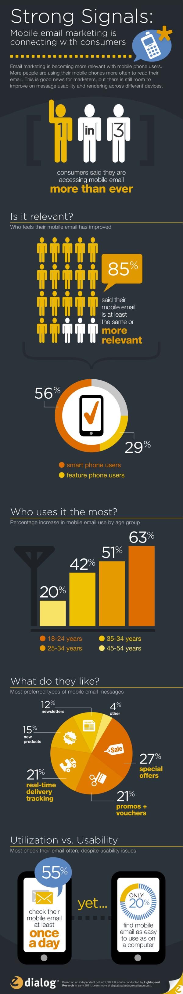 Mobile Email Marketing resized 600