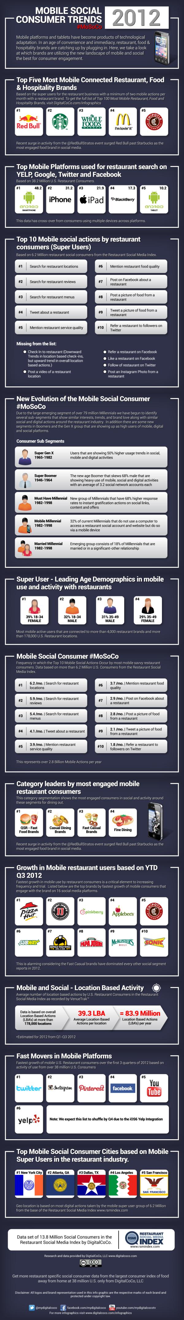 Mobile Social Consumer Trends resized 600