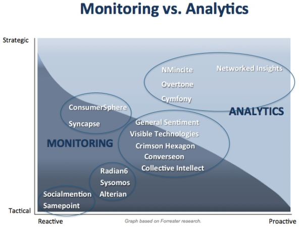 Monitoring vs Analytics2 resized 600
