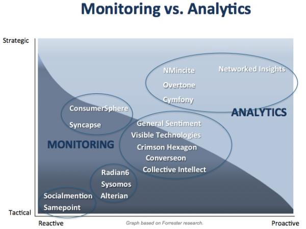 Monitoring vs Analytics2 resized 600