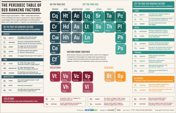 periodic table of SEO resized 600