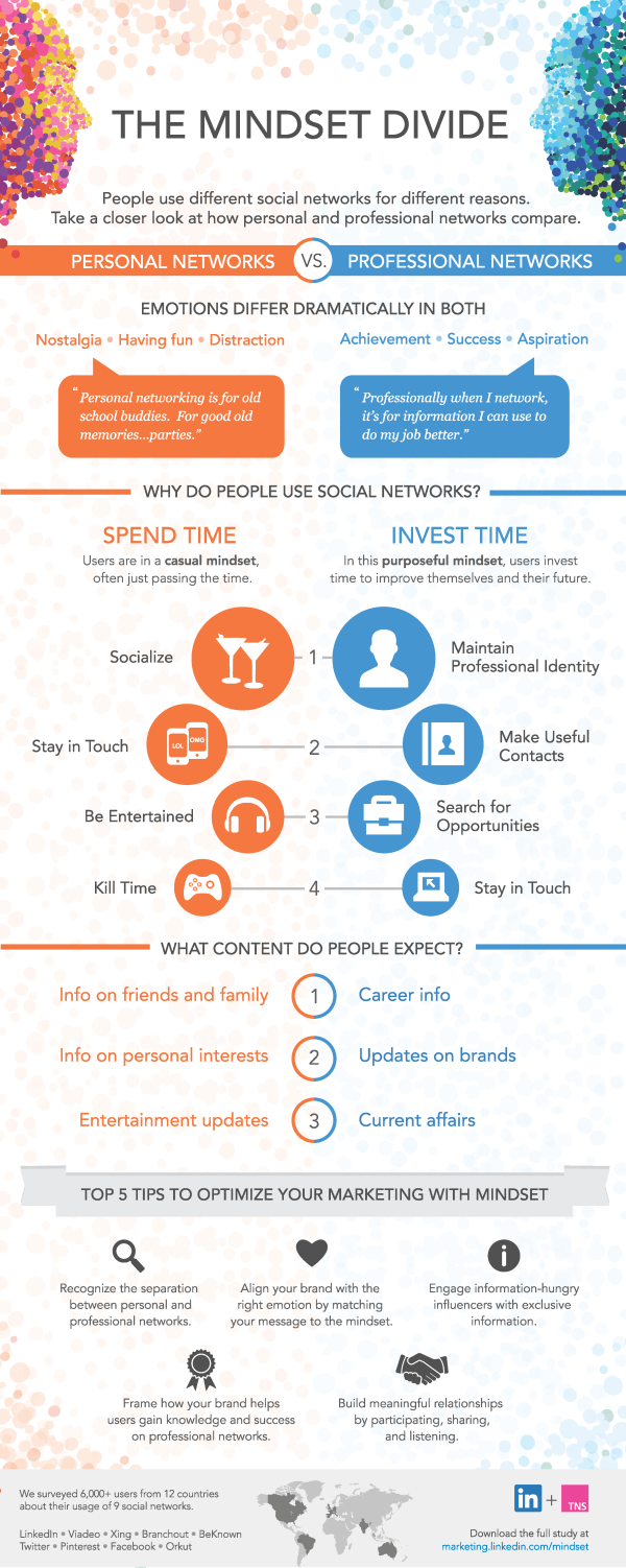 Personal vs. Professional Social Networks resized 600