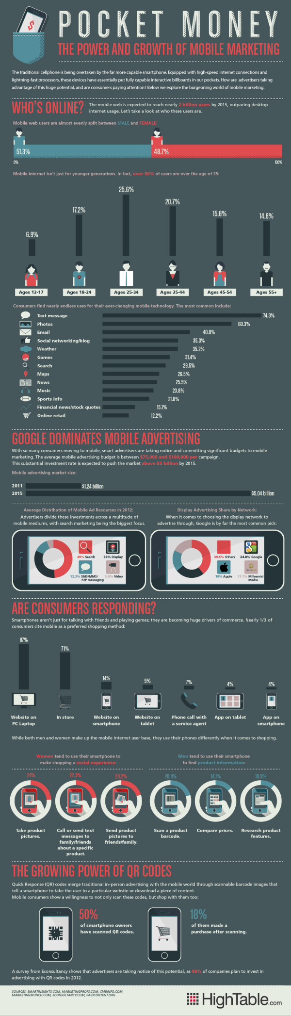 Power and Growth of Mobile Marketing resized 600