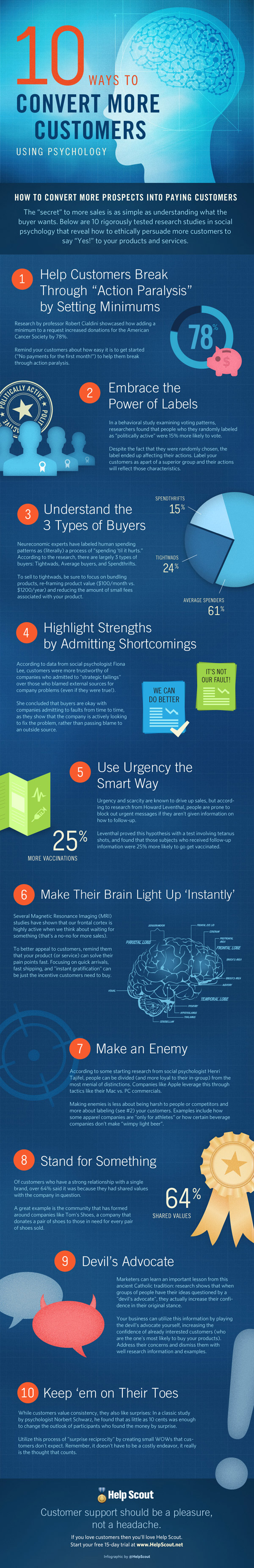Psychology of Converting Customers resized 600