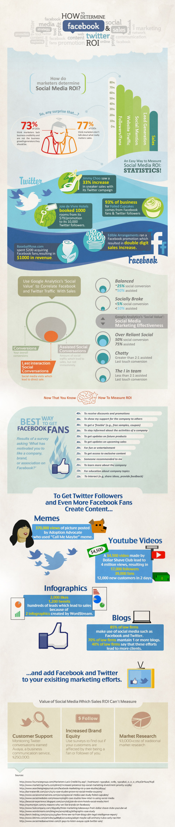 ROI for Twitter and Facebook resized 600
