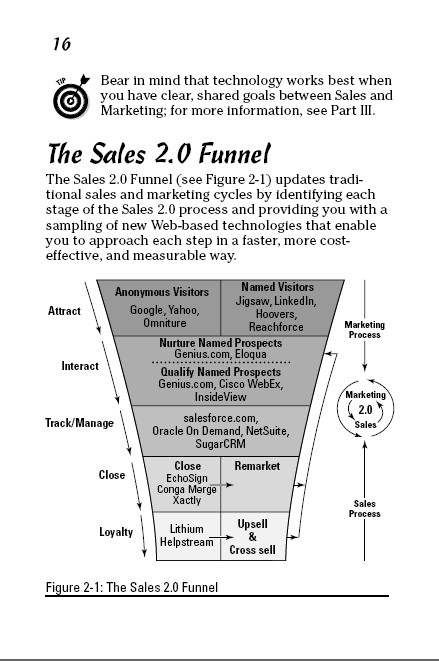 sales 2.0 funnel resized 600