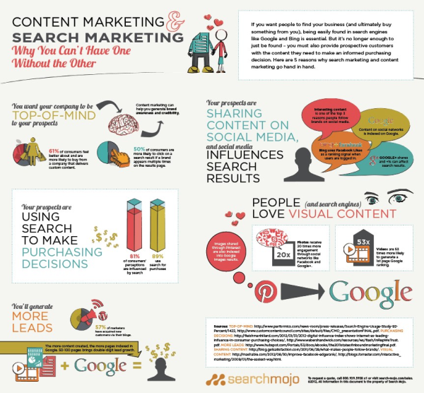 Search Engine Marketing and Content Marketing resized 600