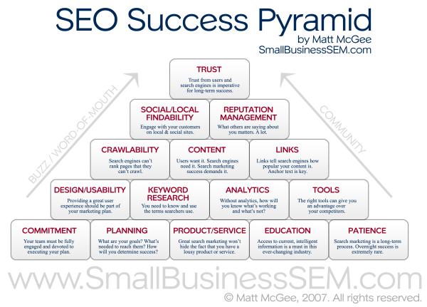 SEO Success Pyramid resized 600