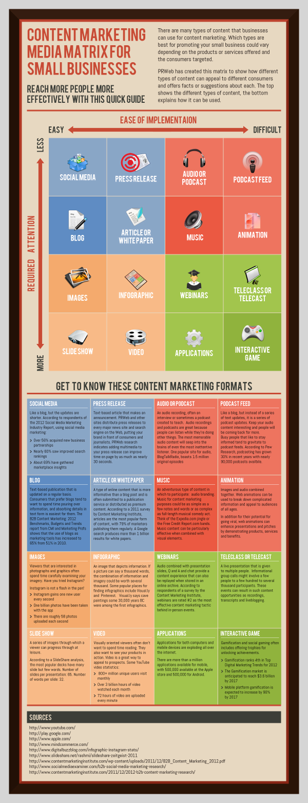 Small Business Content Marketing Matrix resized 600