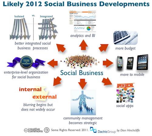 Social Business in 2012 resized 600