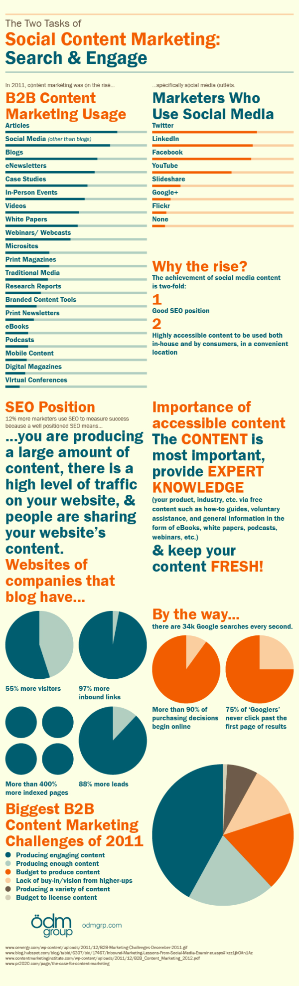 Social Content Marketing resized 600