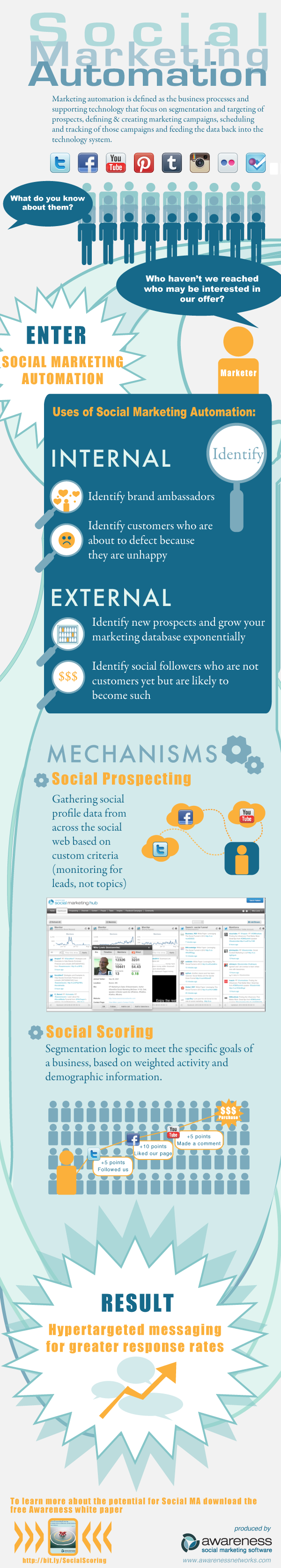 Social Marketing Automation resized 600