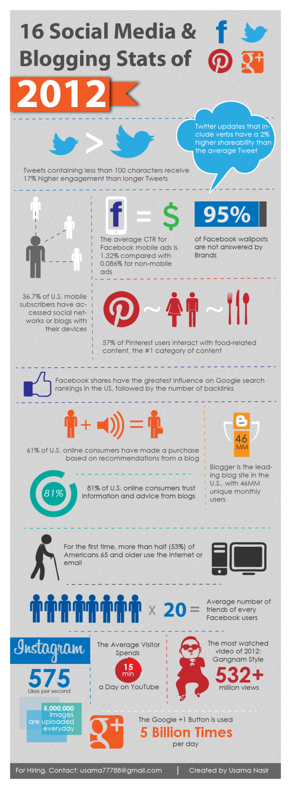 Social Media and Blogging Stats   2012 resized 600