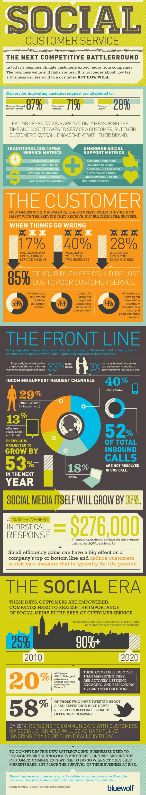 Social Media Customer Service resized 600