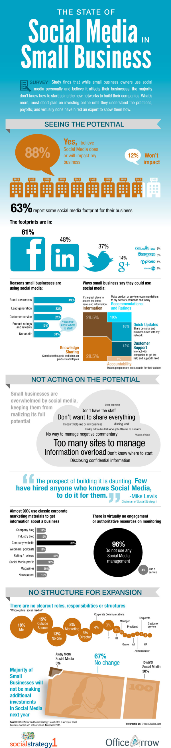 Social Media in Small Business resized 600