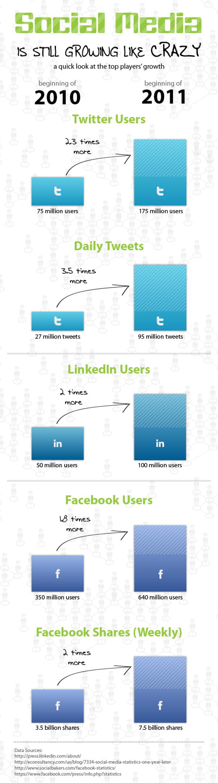 Social Media is Still Growing resized 600