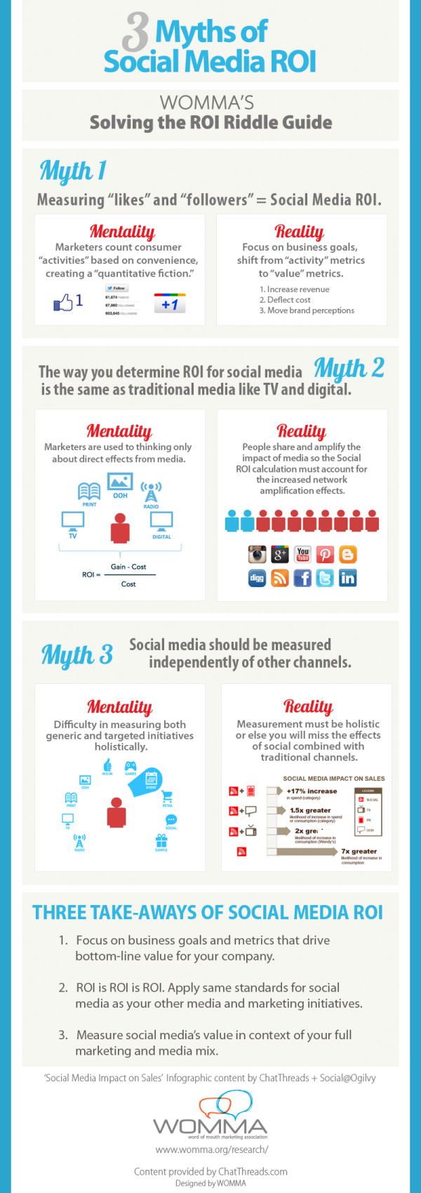 Social Media ROI Myths resized 600