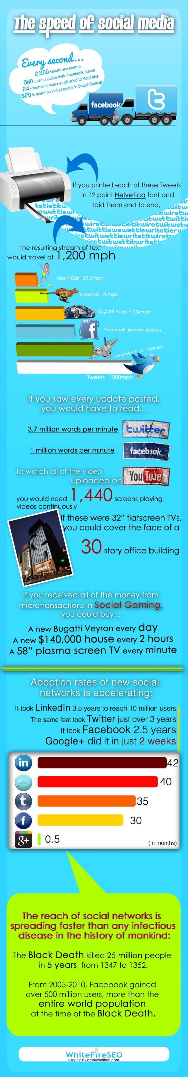 Social Media Speed resized 600