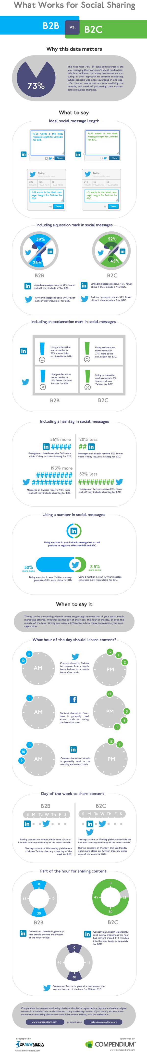 Social Sharing   B2B vs. B2C resized 600